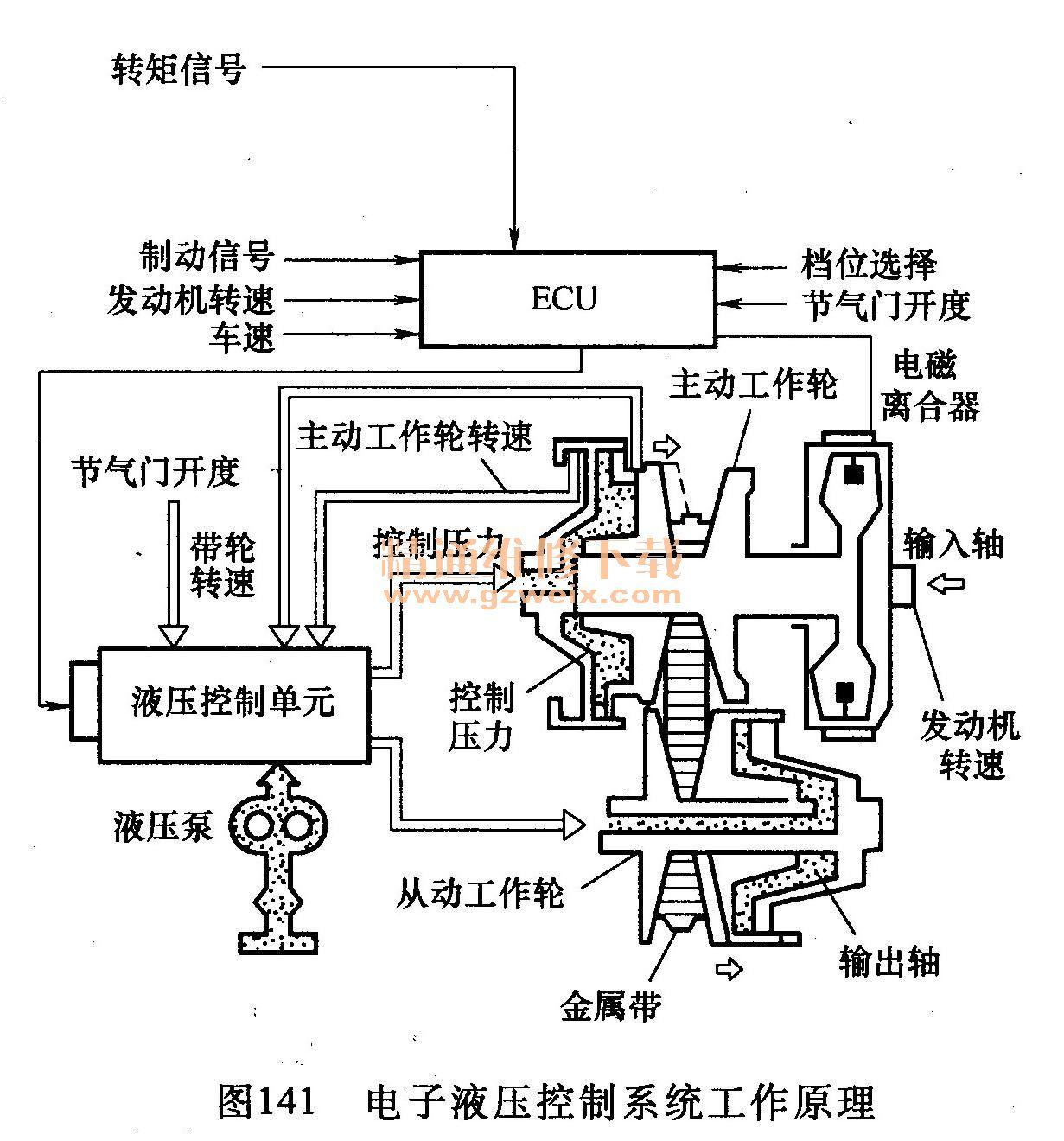 液压传动系统原理图_详解汽车自动变速器的构造及检修 - 精通维修下载